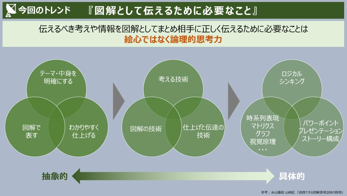 f:id:takanoyuichi:20191202170525p:plain