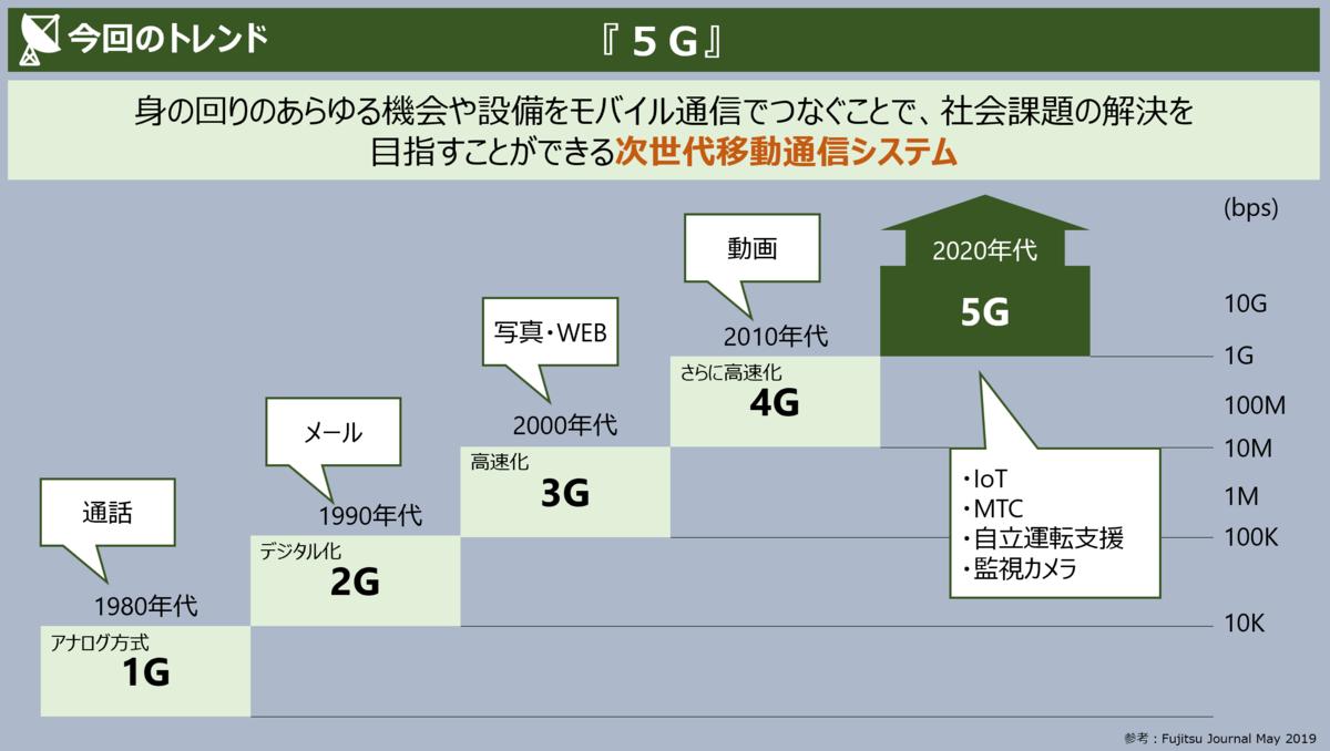 f:id:takanoyuichi:20191210101652p:plain