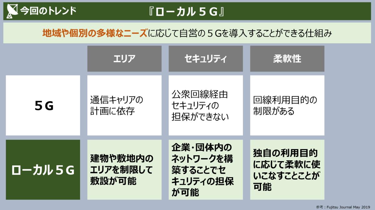 f:id:takanoyuichi:20191211160204p:plain