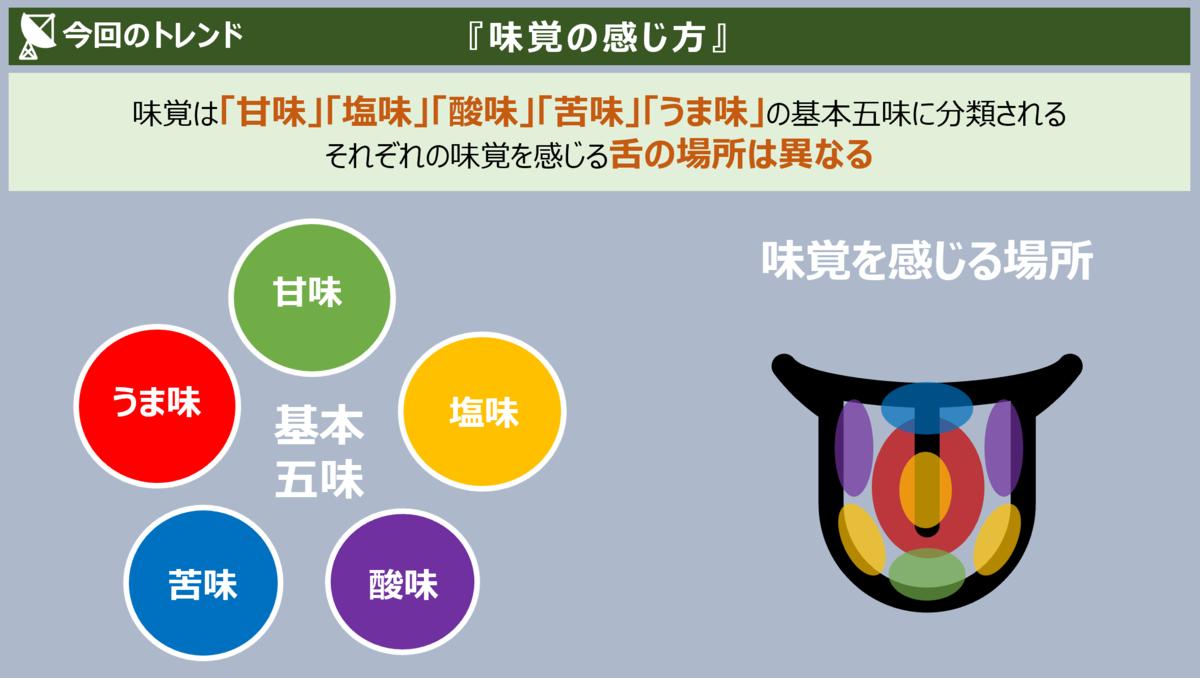 f:id:takanoyuichi:20191220100143p:plain
