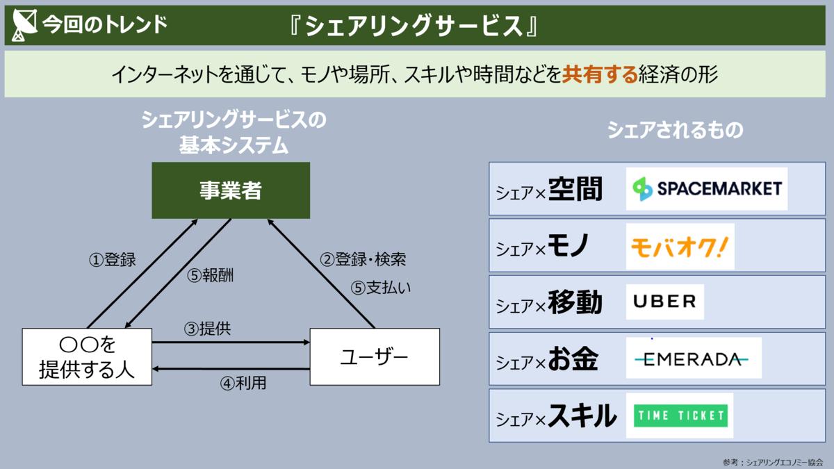 f:id:takanoyuichi:20191220213954p:plain