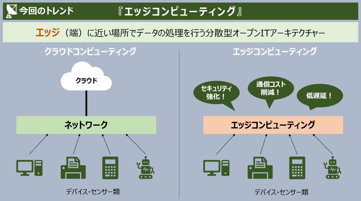 f:id:takanoyuichi:20191225144628p:plain