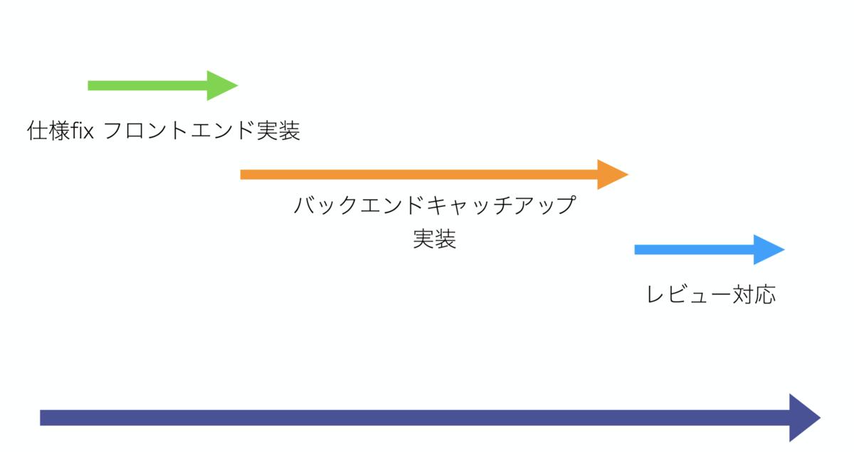 f:id:takao-mizuno:20190919201618p:plain