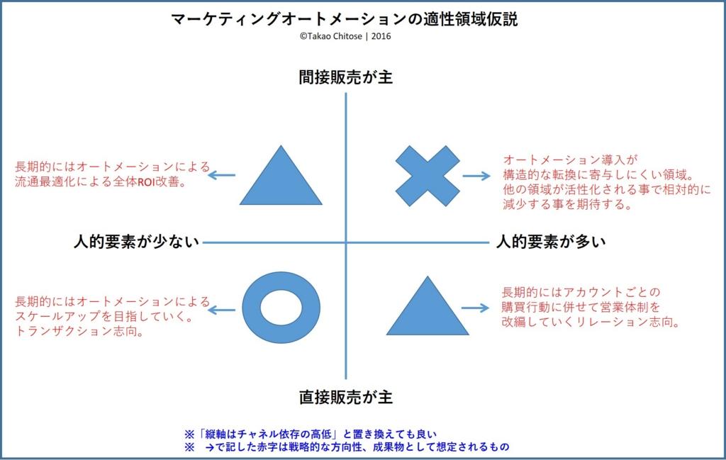 f:id:takao_chitose:20160828184433j:plain