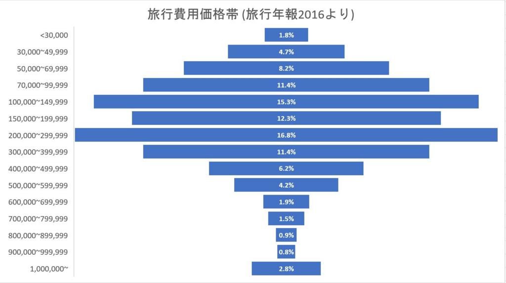 f:id:takao_chitose:20170501110009j:plain