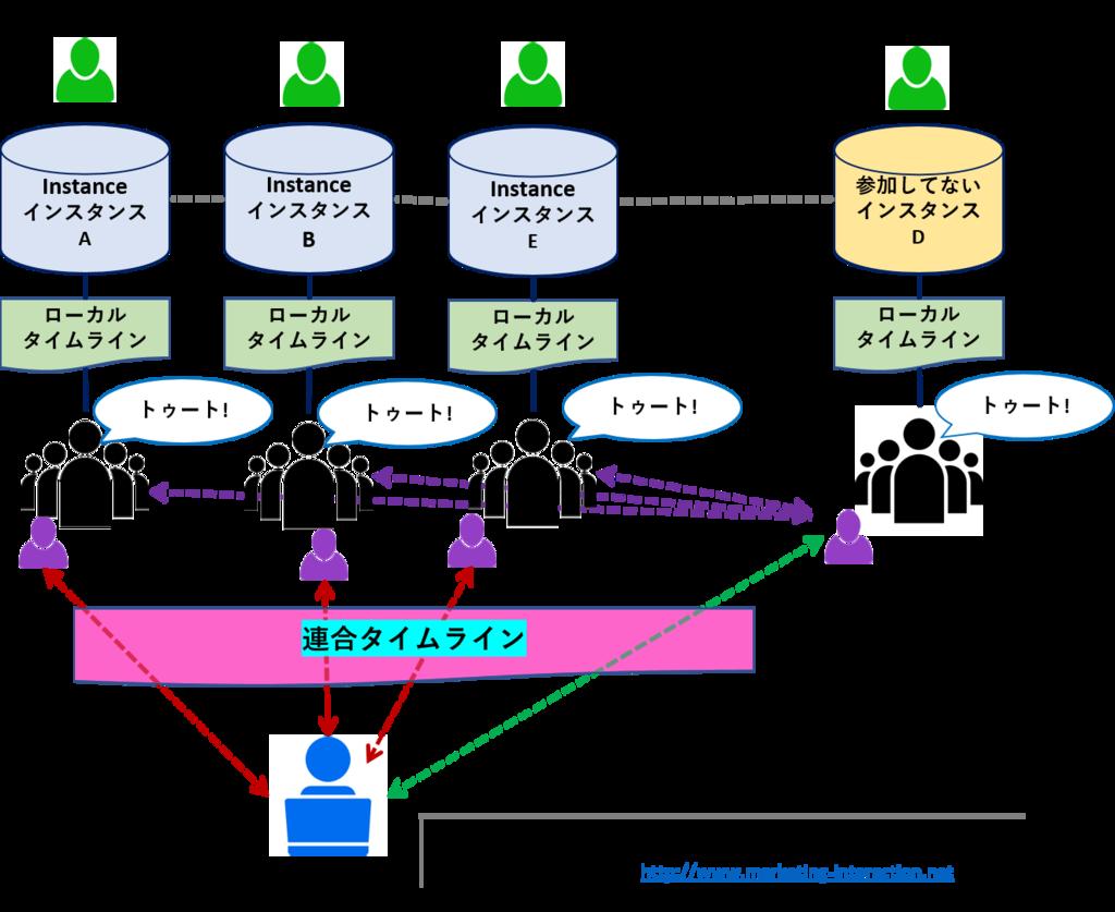 f:id:takao_chitose:20170511120630p:plain
