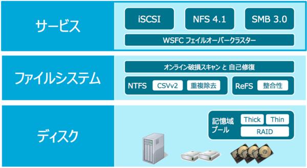 f:id:takaochan:20120716210949p:image