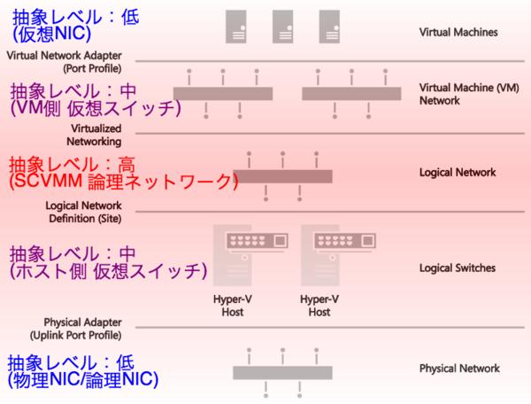f:id:takaochan:20140302140625p:image