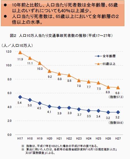 交通事故死亡者数は減少している