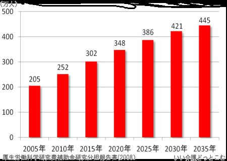 認知症患者数増加のグラフ