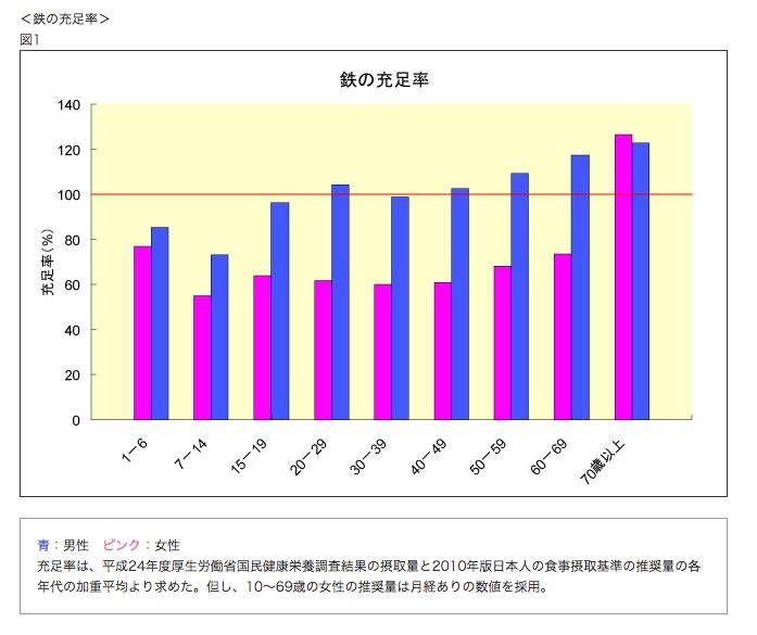 女性の鉄不足を示すグラフ