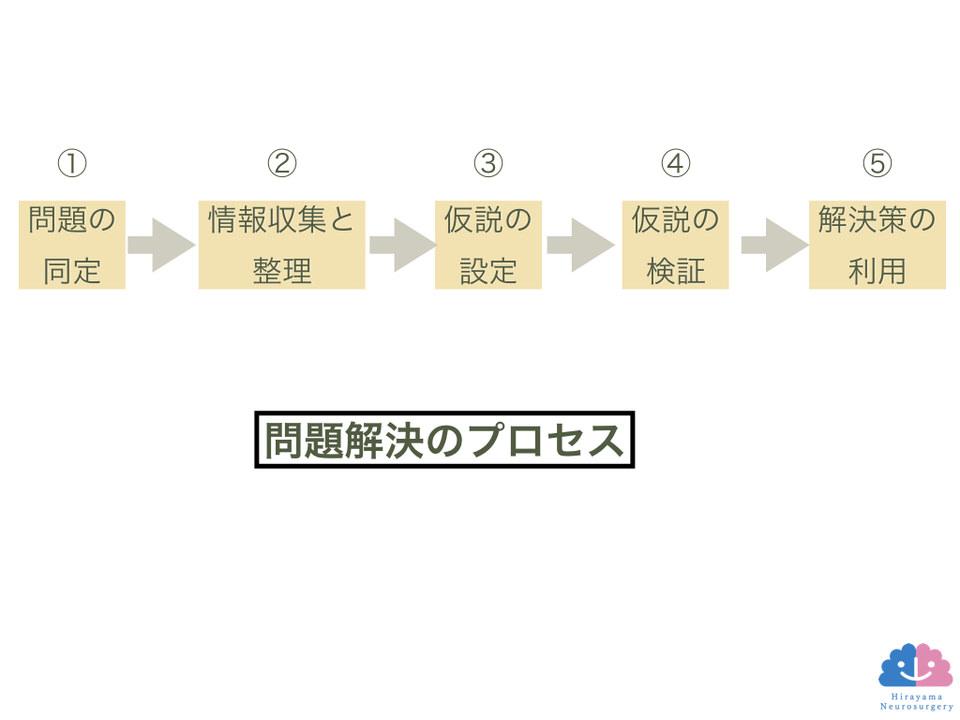 臨床推論のプロセス