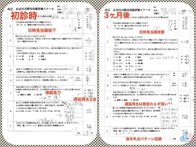 長谷川式テスト改善