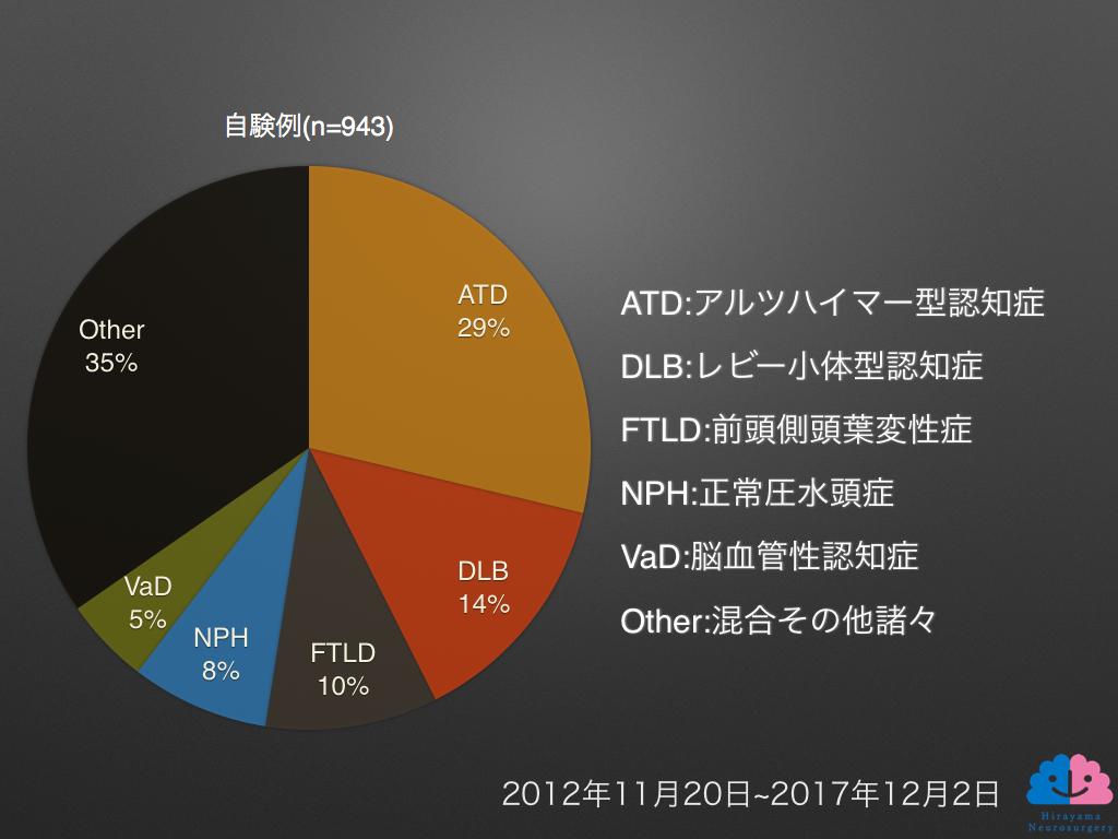 2017年認知症外来データ②