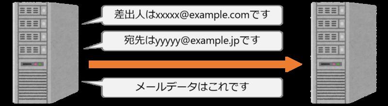f:id:takaram:20200321191419p:plain:w580