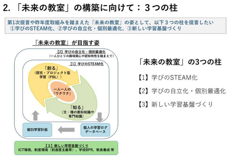 f:id:takase_hiroyuki:20191010210225p:plain