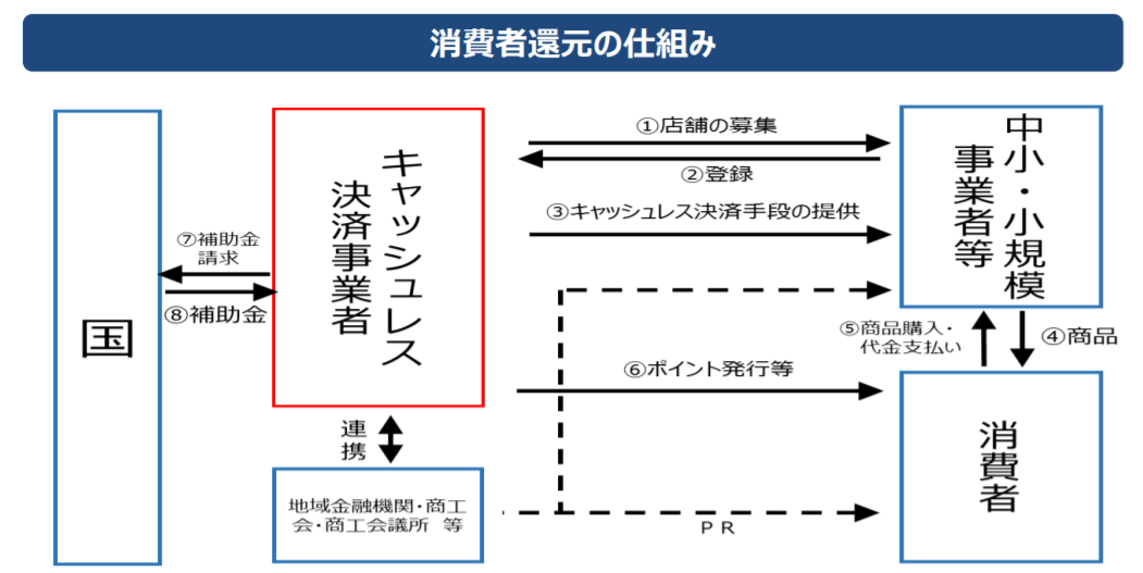 f:id:takatakagogo:20191002054444p:plain