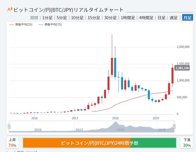 ビットコインは急騰しています