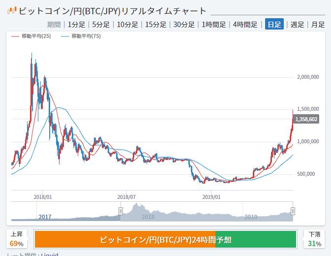 仮想通貨バブルの最高値は220万円以上!
