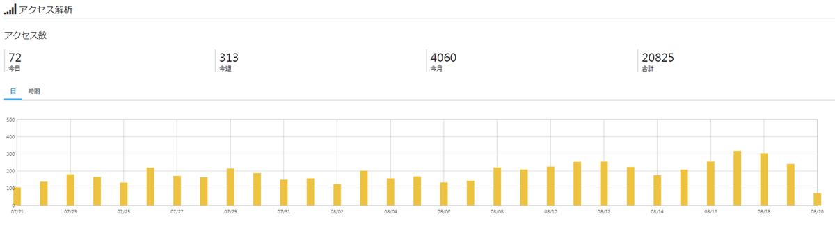 最近は1日で300PVを越えるようになりました