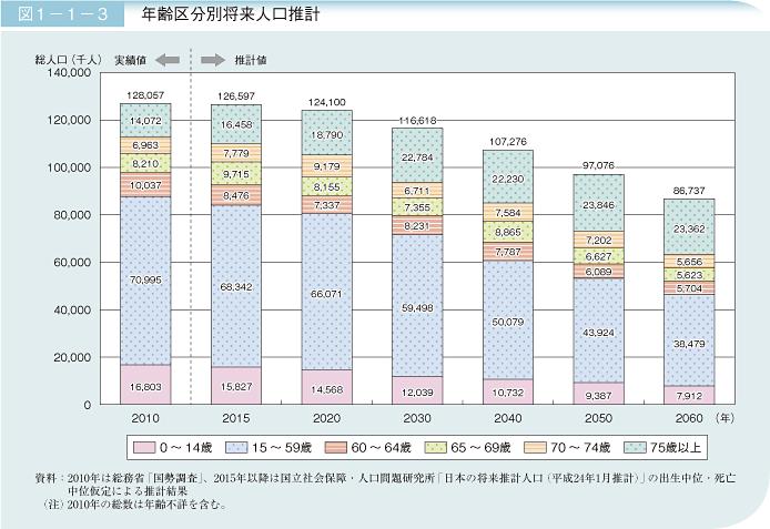引用:内閣府 第1章 第1節 1 (2)将来推計人口でみる50年後の日本