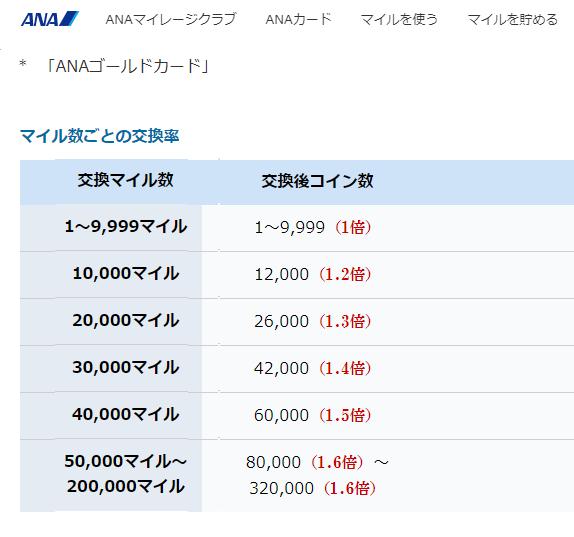 SKYコインの交換レート(※ゴールドカードの場合)