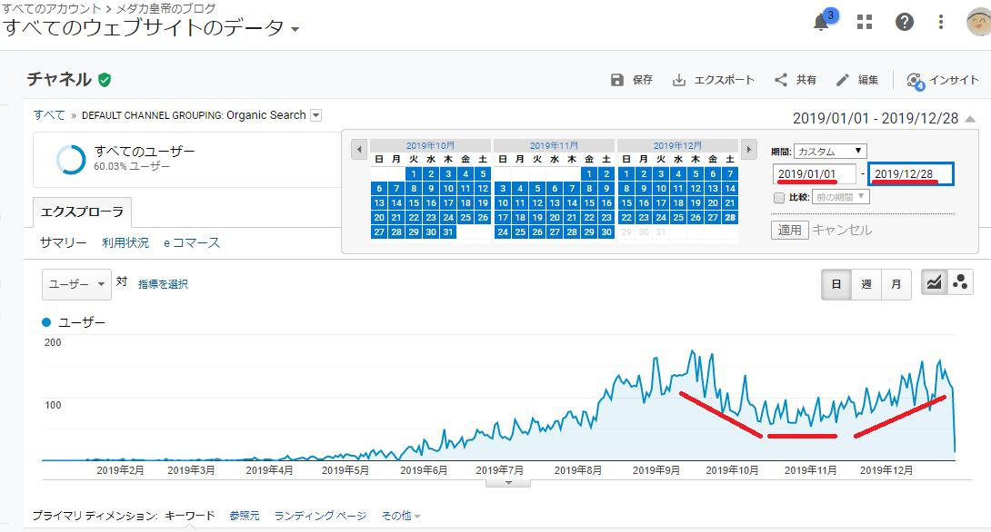 アナリティクスで見たOrganic Searchの流入推移