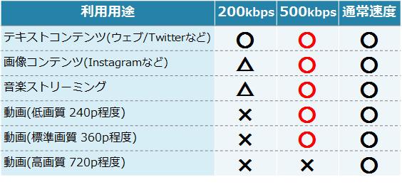 500kbpsでできること