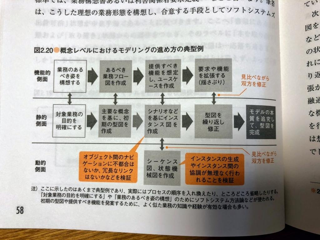 f:id:takatoshiono:20180709234735j:plain