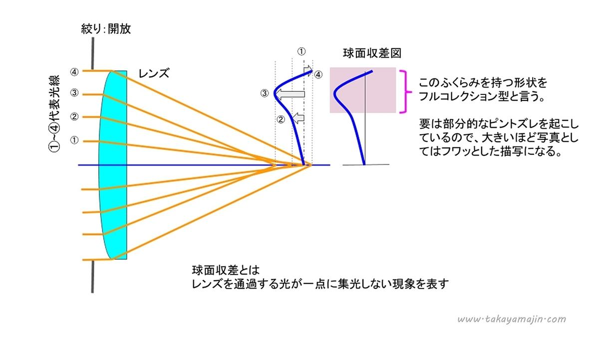 f:id:takayama-jin-blog:20200128105645j:plain