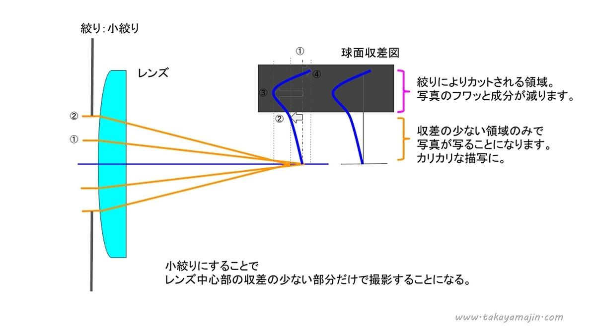 f:id:takayama-jin-blog:20200128110425j:plain