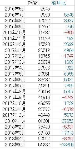 f:id:takayuki2525:20180512235909p:plain