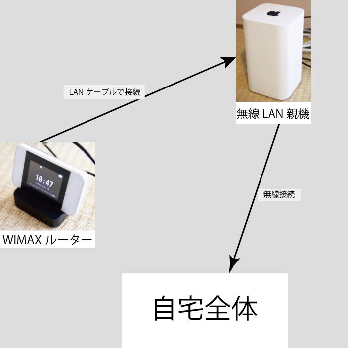 f:id:takayukimiki:20161208213301j:plain