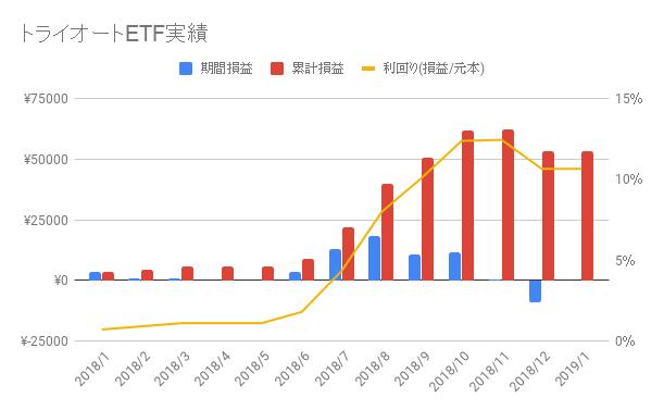 トライオートETF-2019-2週目