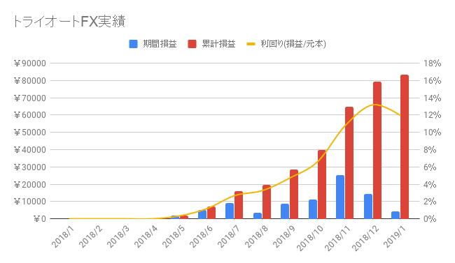 トライオートFX-2019-2週目