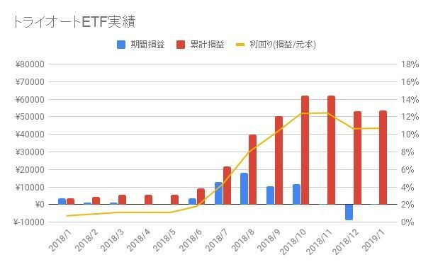 トライオートETF-2019-4週目