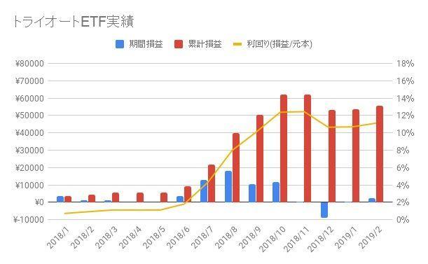 トライオートETF-2019-9週目