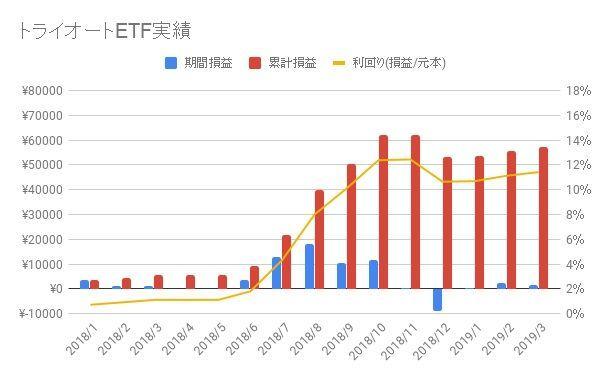 トライオートETF-2019-11週目