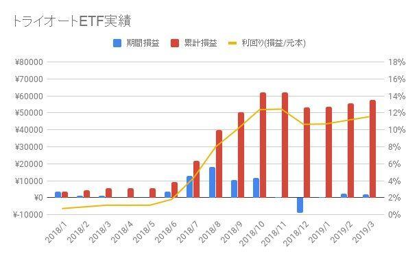 トライオートETF-2019-12週目