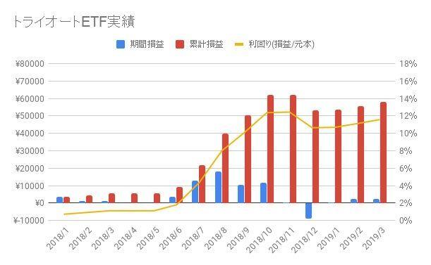 トライオートETF-2019-13週目