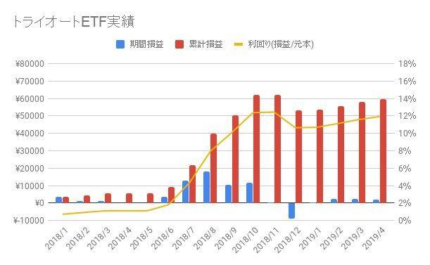 トライオートETF-2019-15週目
