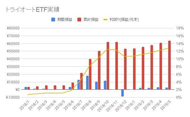 トライオートETF-2019-19週目