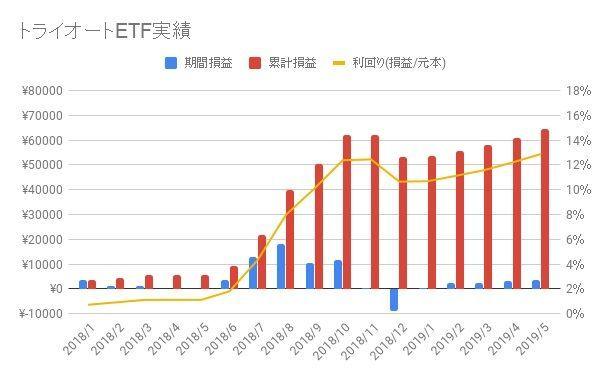 トライオートETF-2019-20週目
