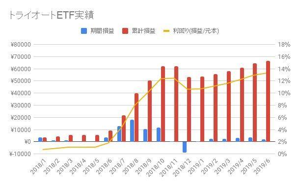 トライオートETF-2019-23週目