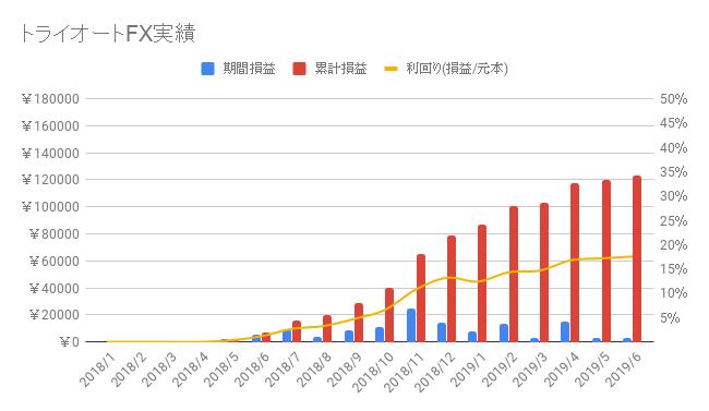 トライオートFX-2019-26週目
