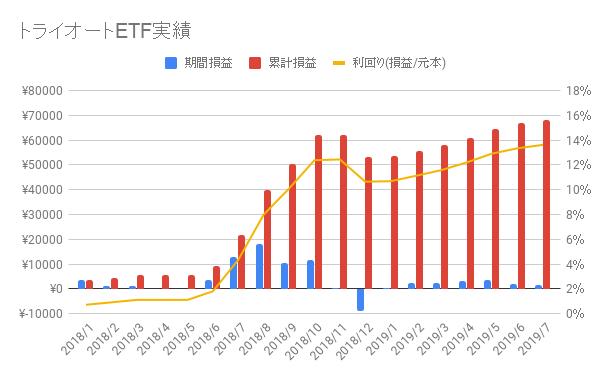 トライオートETF-2019-28週目