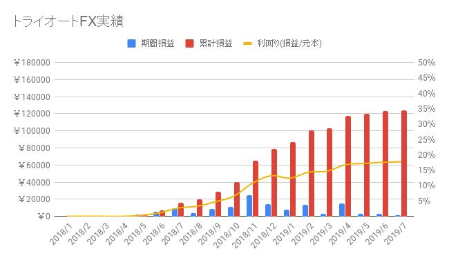 トライオートFX-2019-29週目