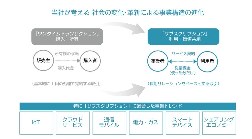 f:id:takeda-kohei:20181022091649p:plain