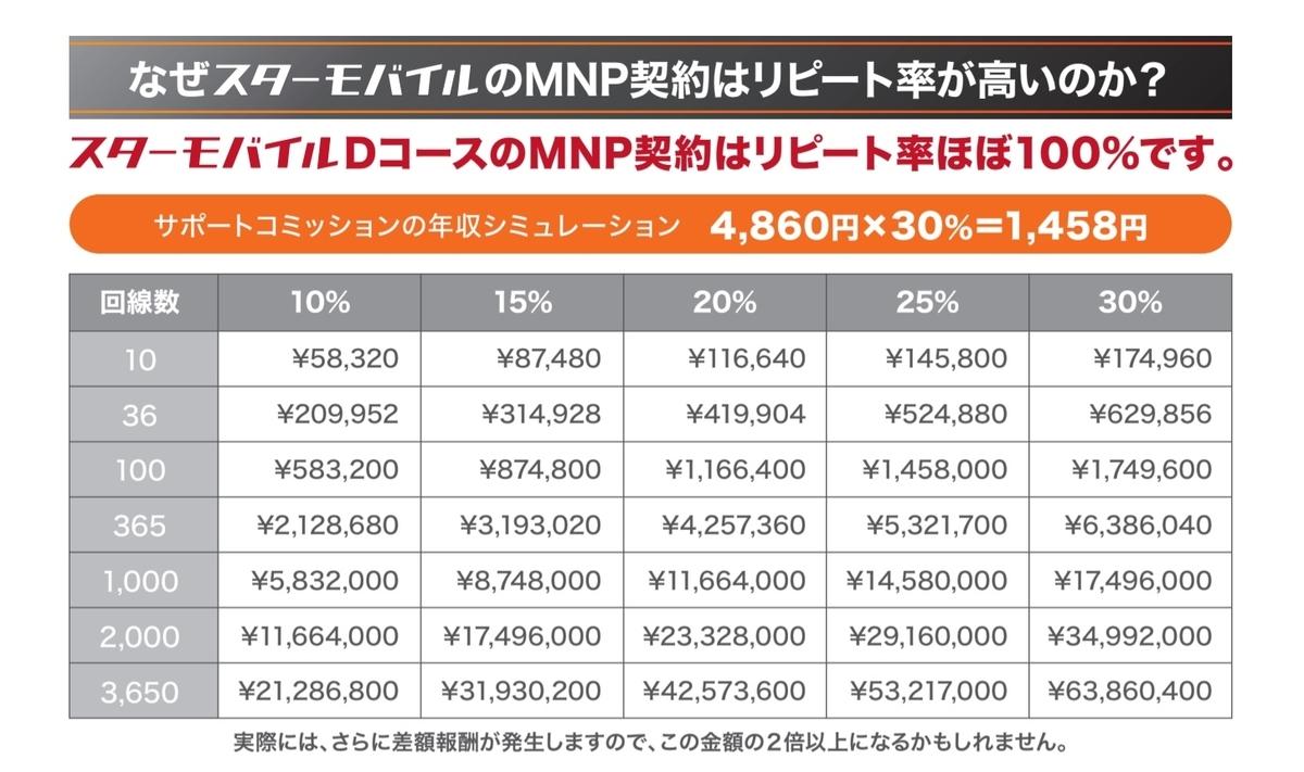スターモバイルの手数料収入(サポートコミッション)