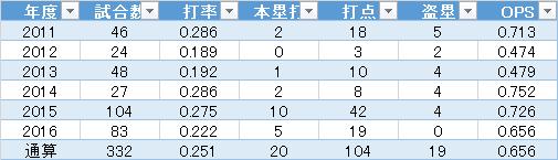 f:id:takegatari:20170105150815p:plain